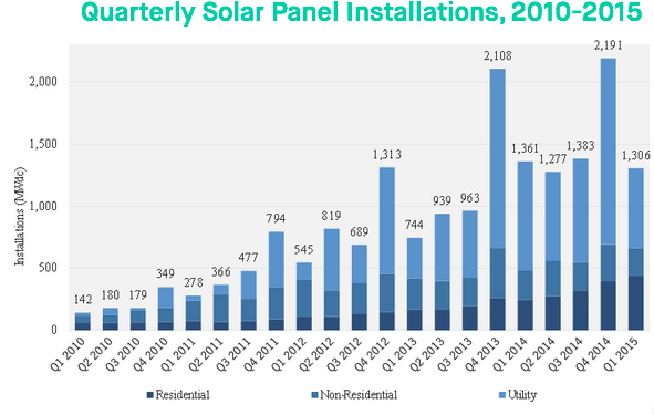 Quarterly Solar Panel Installations