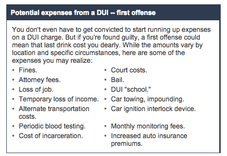 DUI Costs