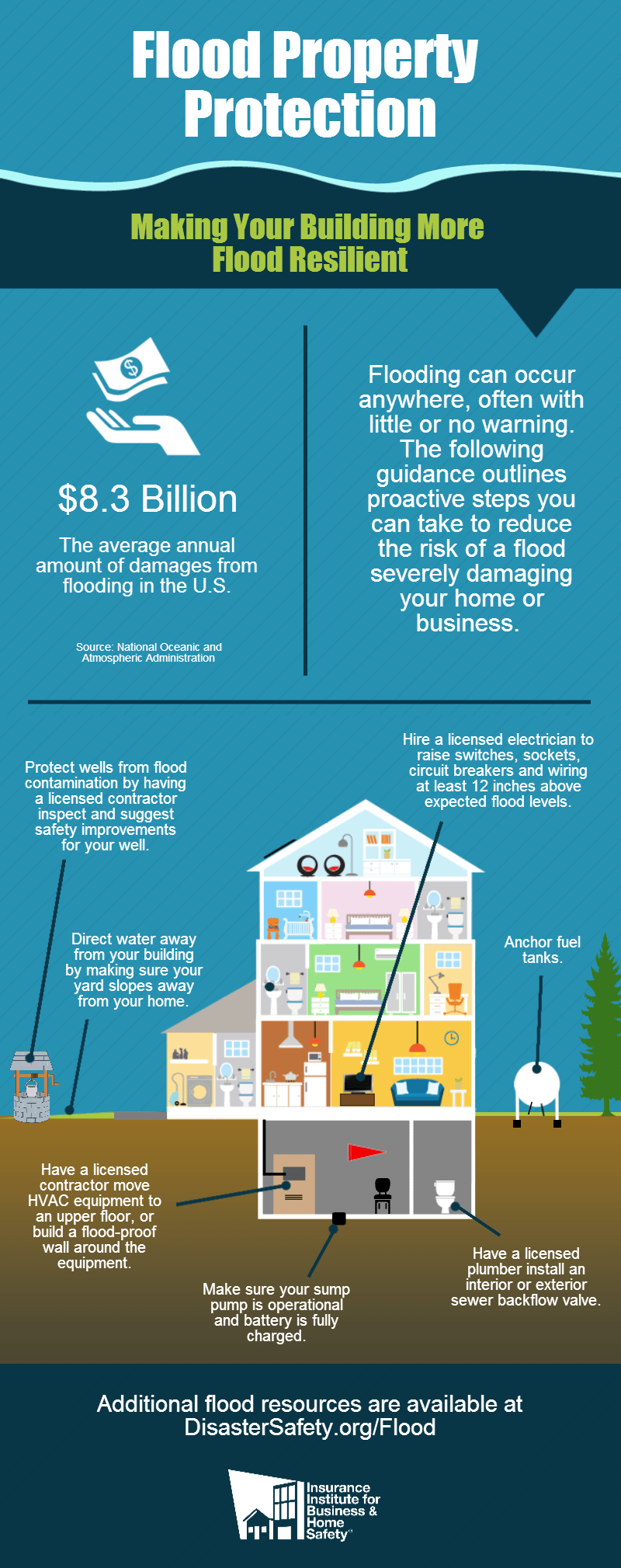 How to prepare your home for natural disasters expertise flood property protectionibhs pooptronica Choice Image