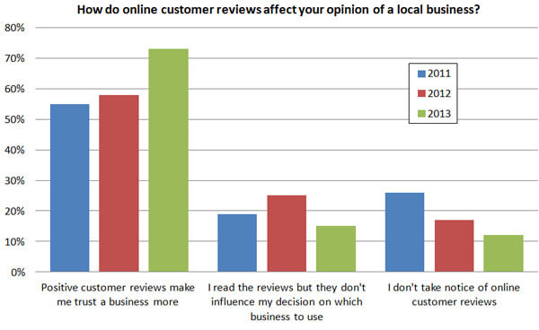How-do-online-customer-reviews-affect-your-opinion-of-a-local-business