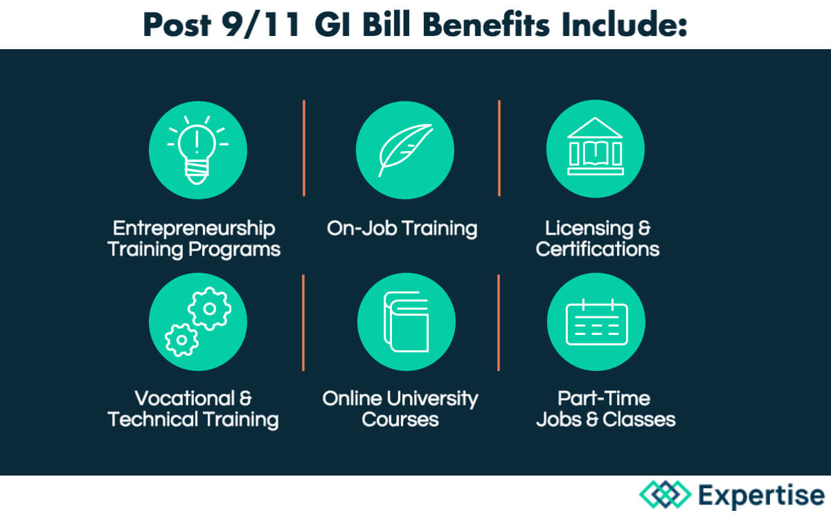 Post 9-11 GI Bill Benefits