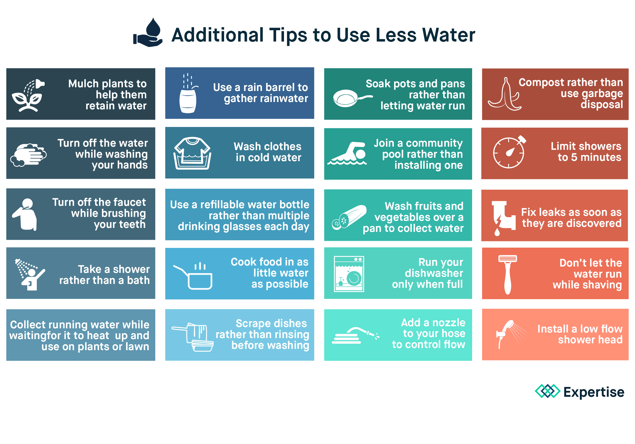 different water saving 5 simple water conservation methods  you can save 119 gallons of water - saving you about  the information in our reviews could be different from what you.