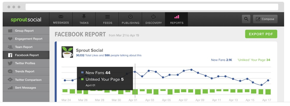 Sprout Social Tracking