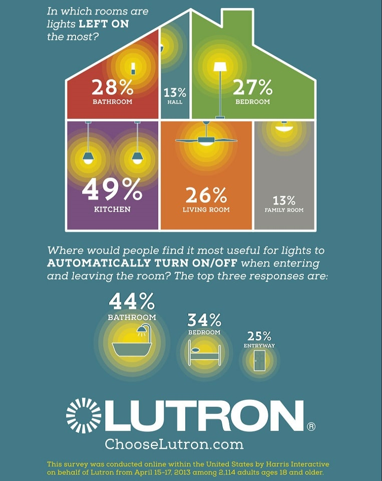 Infographic about which rooms people most often accidentally leave the lights on in