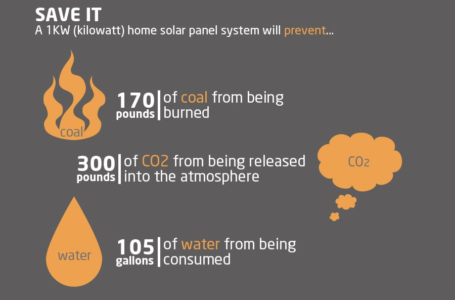 Environmental Benefits of Solar Panels