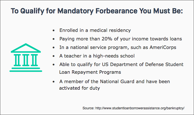 To Qualify for Mandatory Forbearance