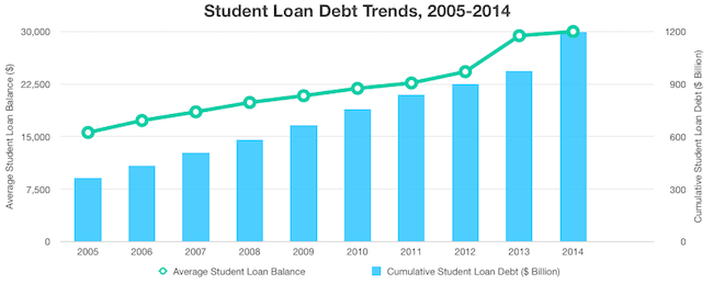 Student Loan Debt Trends