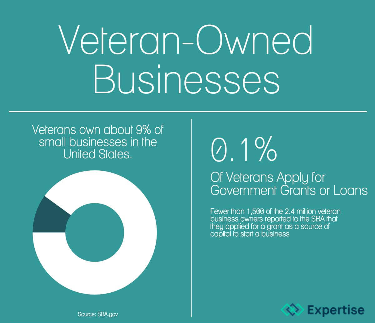 Veterans own 9% of SMBs, but only about .1% seek grants