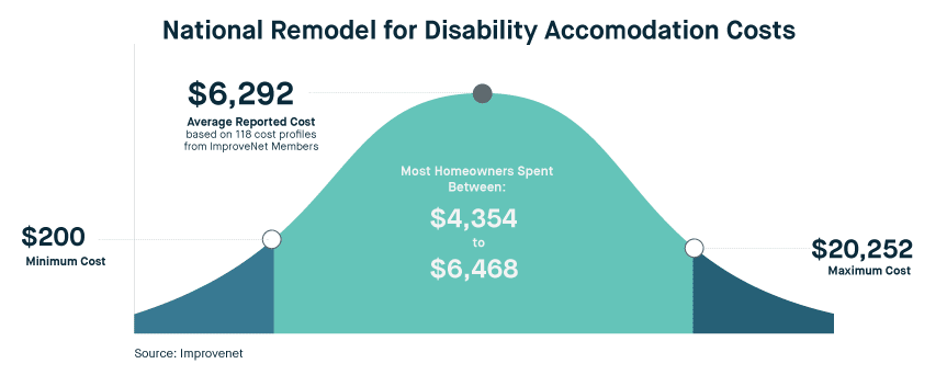 Disability Remodeling Costs: Most homeowners spent between $4,354 and $6,468, with $200 on the low and and $20,252 on the high end