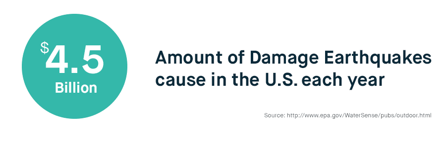 Amount of Damaged Caused by Earthquakes