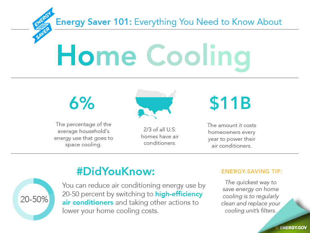 Statistics about U.S. energy spending for cooling