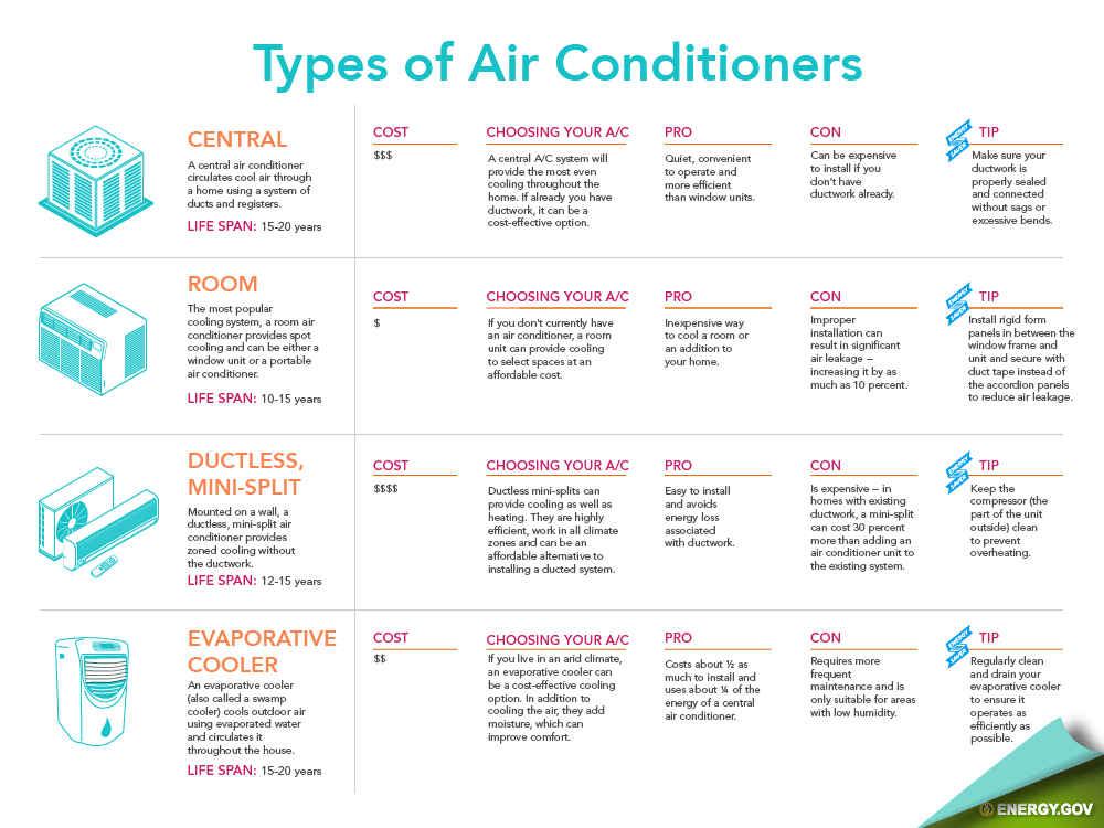 A Comparison of Air Conditioning Options