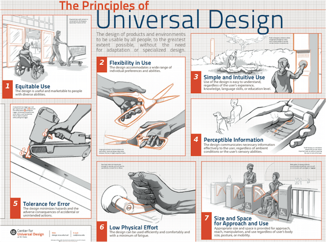 7 Principles of Universal Design: 1) Equitable Use 2) Flexibility in use 3) Simple and Intuitive Use 4) Perceptible Information 5) Tolerance for Error 6) Low Physical Effort 7) Size & Space Approach and Use