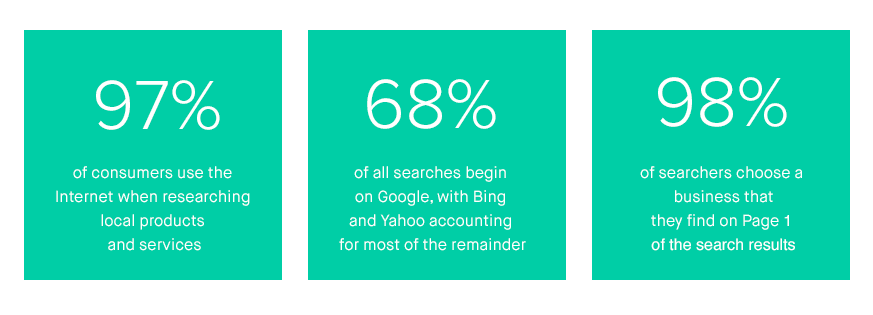 Internet Search Statistics