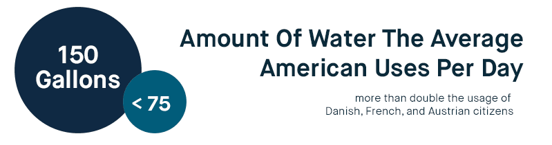 Americans use more than double the water of Danish, French, and Austrian citizens.