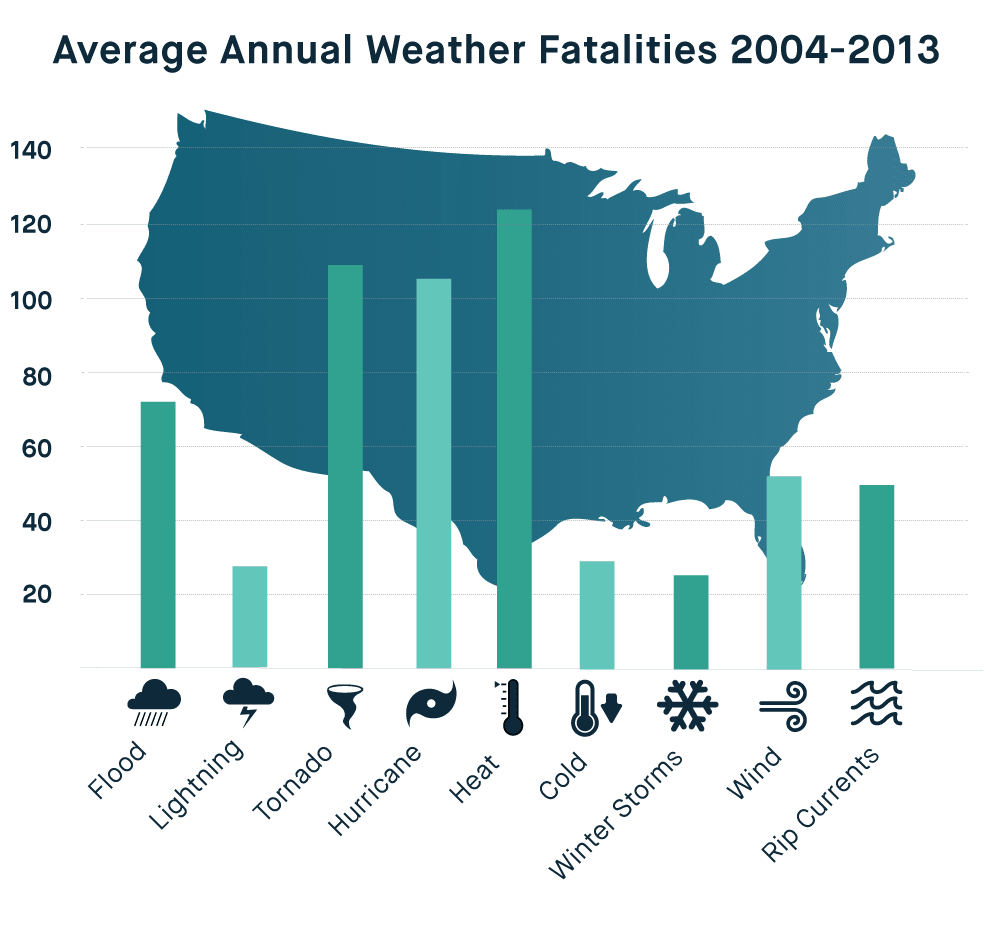 Annual weather related fatalities
