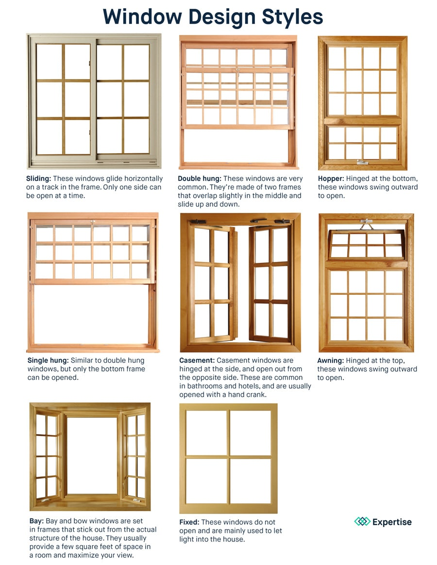 Sliding: These windows glide horizontally on a track in the frame. Only one side can be open at a time. Double hung: These windows are very common. They're made of two frames that overlap slightly in the middle and slide up and down. Single hung: Similar to double hung windows, but only the bottom frame can be opened. Casement: Casement windows are hinged at the side, and open out from the opposite side. These are common in bathrooms and hotels, and are usually opened with a hand crank. Awning: Hinged at the top, these windows swing outward to open. Hopper: Hinged at the bottom, these windows swing outward to open. Bay: Bay and bow windows are set in frames that stick out from the actual structure of the house. They usually provide a few extra square feet of space in a room and maximize your view. Fixed: These windows do not open and are mainly used to let light into the house.