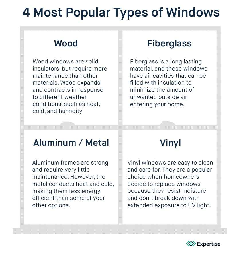 Wood: Wood windows are solid insulators, but require more maintenance than other materials. Wood expands and contracts in response to different weather conditions, such as heat, cold, and humidity. Fiberglass: Fiberglass is a long lasting material, and these windows have air cavities that can be filled with insulation to minimize the amount of unwanted outside air entering your home. Aluminum or metal: Aluminum frames are strong and require very little maintenance. However, the metal conducts heat and cold, making them less energy efficient than some of your other options. Vinyl: Vinyl windows are easy to clean and care for. They are a popular choice when homeowners decide to replace windows because they resist moisture and don't break down with extended exposure to UV light.